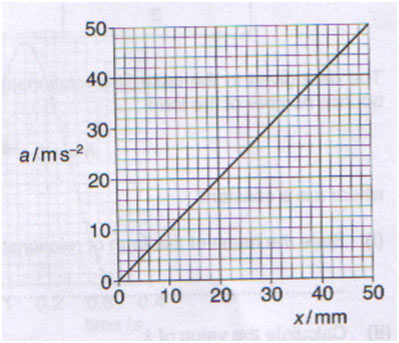 rotational speed in a harmonic motion