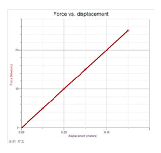 the force vs displacement graph – Multiple Choice Question