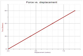 Determine displacement from equilibrium position (x = 0) at a time of 2s.