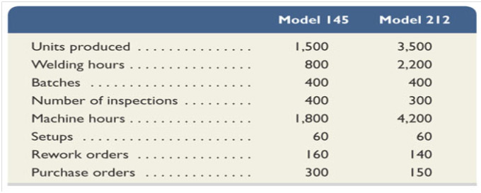 Calculation Of Overhead Cost Per Unit for Each Product Line.
